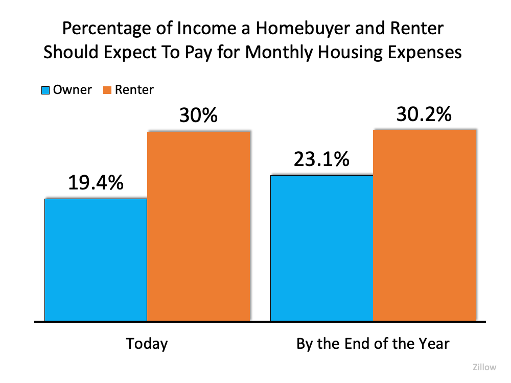 Percentage of Income Homebuyer and renter